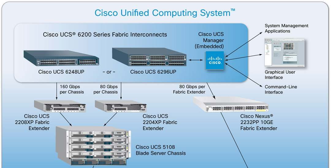 The Cisco UCS C24 M3 further increases performance and customer choice over many types of storage-intensive applications such as: IT infrastructure Web Infrastructure Big data and web 2.
