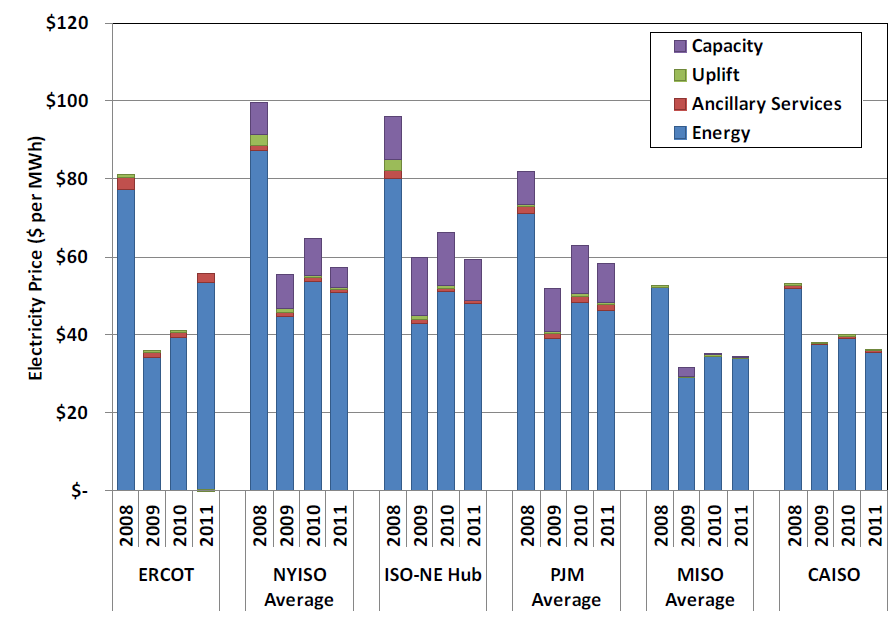 Figure 3. Comparison of All-In Wholesale Power Prices Across Multiple Markets Source: 2011 State of the Market Report for the ERCOT Wholesale Electricity Markets, Potomac Economics, July 2012.