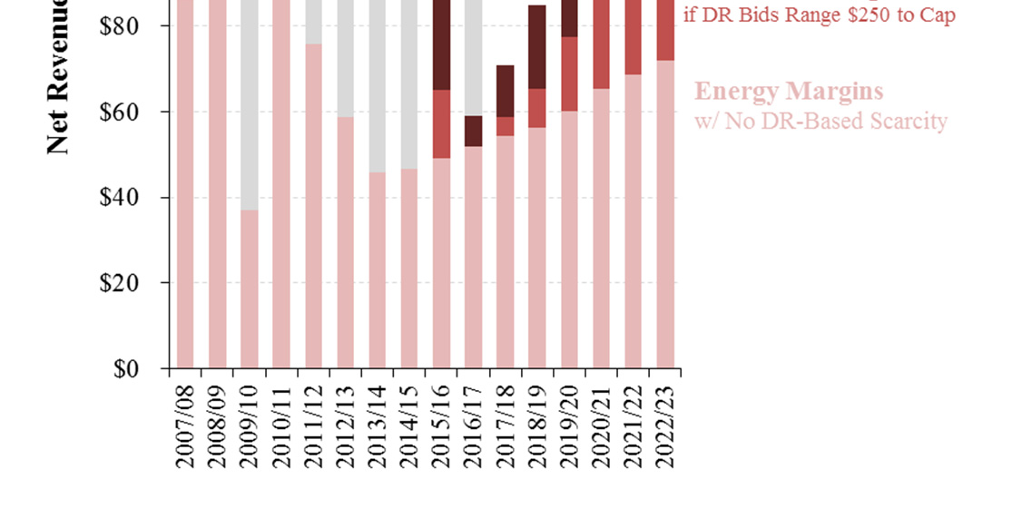 Outlook for Gas CC Economics Energy Margins will Increase Super-peak prices have a disproportionately large impact on generator net revenues Relative to a no-dr case, a 12% DR penetration by 2022