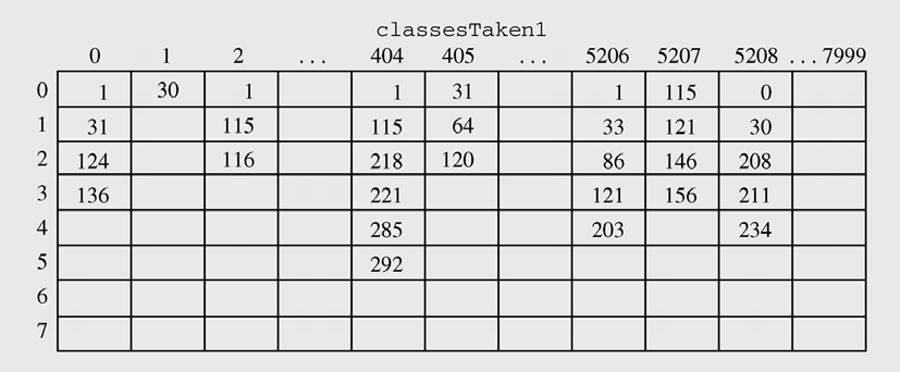 Sparse Tables (continued)