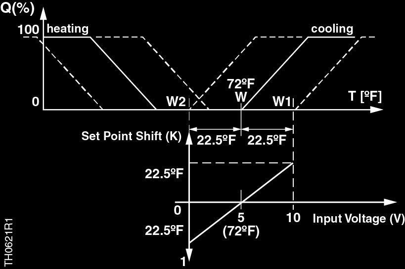 The neutral position is at 5 Vdc and means no setpoint shift.