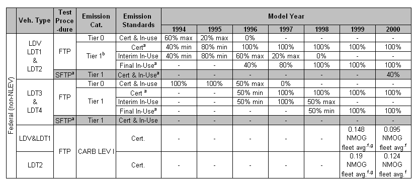 Technical assessment of e15 use in model year vehicles pdf epa emission regulation evaluation figure 3 fandeluxe Images