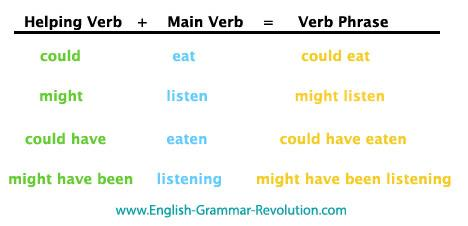 Main Verbs and Helping Verbs A Verb may be more than one word. All the verbs in the sentence make up the Verb Phrase. The Main Verb is the most important Verb.