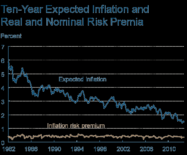 A Unique Moment? Interest rates are at historic lows as is inflation in short-run. U.S.