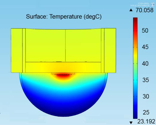 Simulated temperatures and thermal
