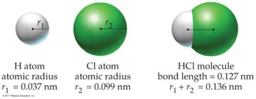 Covalent Bonds Covalent bonds are formed when two nonmetal atoms share electrons, and the shared electrons in the covalent bond belong to both atoms.