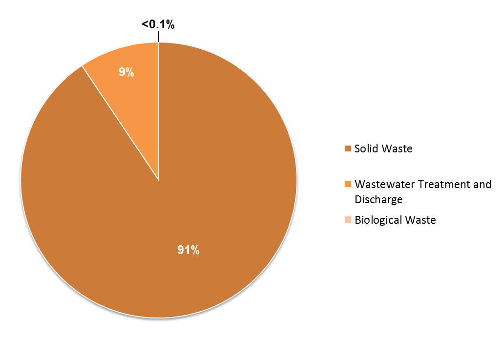 Percent of Total Waste Sector