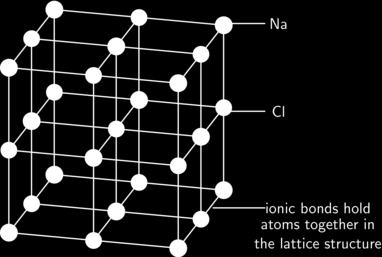 The crystal lattice structure of ionic compounds Ionic substances are actually a combination of lots of ions bonded together into a giant molecule.