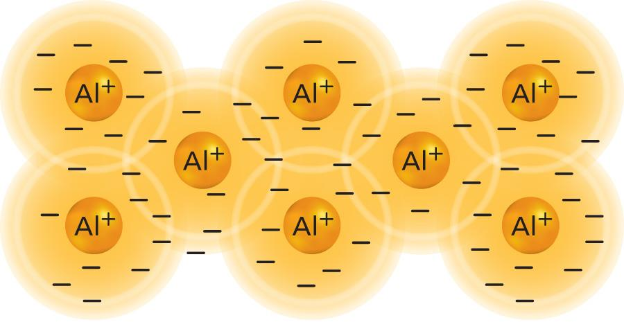 Valence electrons are free to