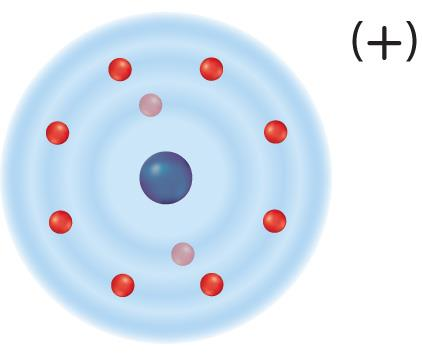 Metal atoms lose electrons and nonmetal atoms gain electrons and form