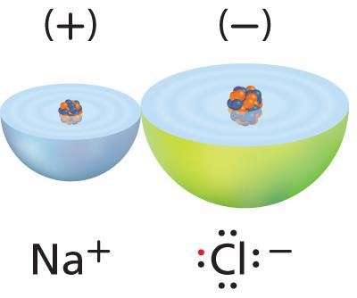 Lesson 3: Ionic and Metallic Bonds Ionic bonds form when valence electrons from a metal atom transfers to a nonmetal atom.