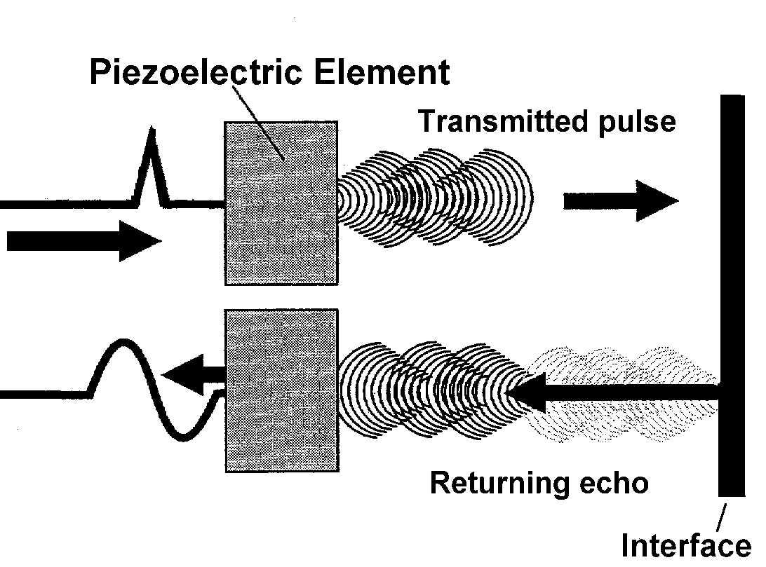 PIEZOELECTRIC EFFECT Electrical energy Mechanical energy Although sound may be transmitted and received using a single piezoelectric element, both