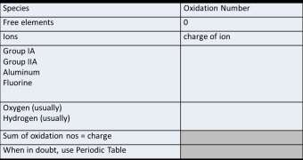 Oxidation Numbers +1 +2 +3-1 -2 (except peroxide O 2-2 ) +1 (except hydride H - ) Oxidation Numbers Question: what are