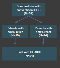 US Pilot Study (HF 10): 5 sites, 24 patients Pts.