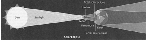 Lunar eclipse Occurs full moon phase penumbra: earth s shadow covers part fo the moon and is a partial eclipse Umbra: earth s shadow covers all of the moon and is a total eclipse Eclipses