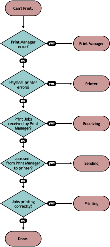 Figure 5-1 Flowchart for Troubleshooting 46 OES 2015 SP1