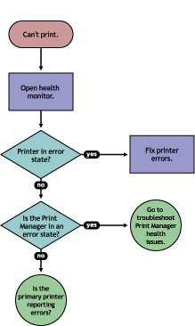 Figure 5-2 Flowchart to Resolve Physical Printer Errors If the Current iprint Manager Status is not green, click Advanced iprint Manager Information to troubleshoot the iprint Manager.