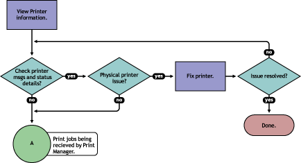 Figure 5-3 Flowchart to Determine Physical Printer Errors To view printer status and printer console errors: 1 On the iprint Manager Health Monitor main page, click the Printer Agent that is in a
