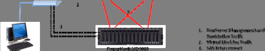 Traffic segregation can be achieved by using separate physical switches or using separate VLANs.