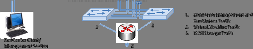 separate physical switches; however isolation can also be achieved using VLANs. XenCenter can be installed on any workstation or server machine that has access to the host management network.