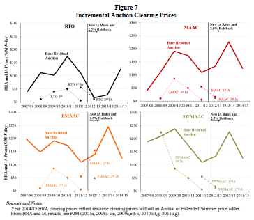 Prices have been much lower in RPM s closer-to-delivery