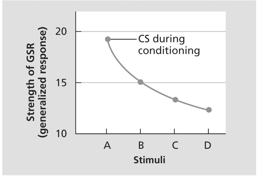 Figure 4.2 Strength of the Generalized Response (GSR) Figure 4.