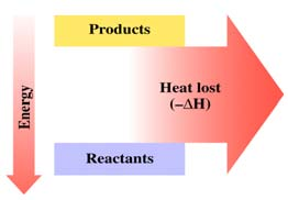 Enthalpy Changes: Chemical Change The Enthalpy of Chemical change deals with the energy requirements of chemical reactions.