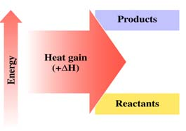H rxn = H products H reactants If a reaction has more than one step, the H rxn is the sum of the H for each individual reaction.