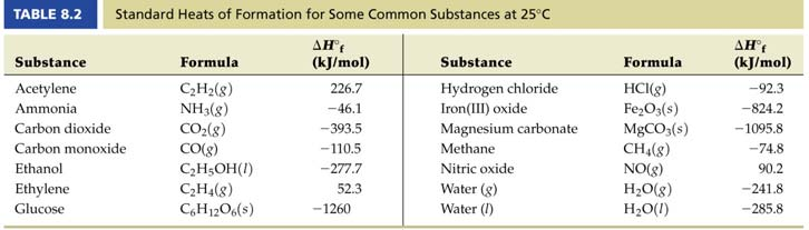 Standard Heats of Formation Calculate H (in kilojoules) for the reaction of ammonia with O 2 to yield nitric oxide (NO) and H 2 O(g), a step in the Ostwald process for the commercial production of