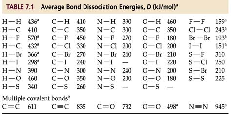 Bond Dissociation Energy To work these problems you will have to draw the Lewis Structures of the reactants and products.