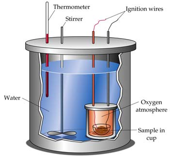 Calorimetry is the science of measuring heat changes (q) for chemical reactions.