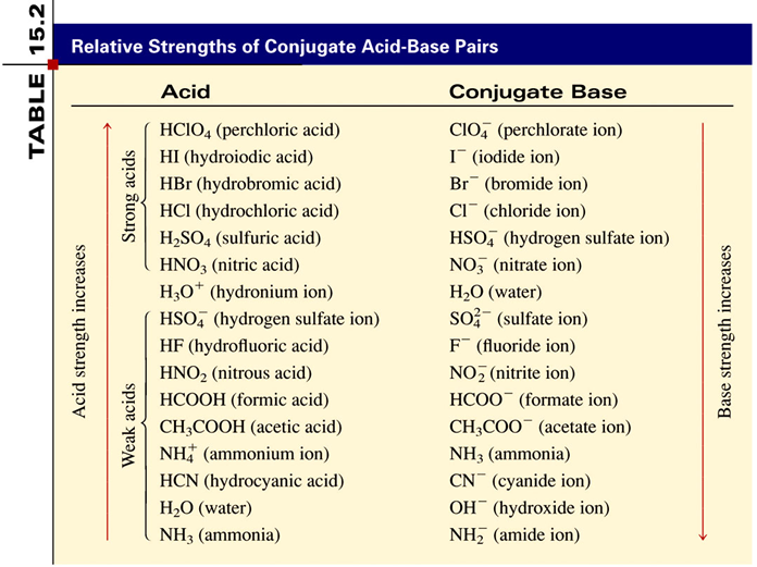 Strengths of Acids and Bases Strong Acids are strong electrolytes Cl (aq) + 2 O (l) 3 O + (aq) + Cl (aq) NO 3 (aq) + 2 O (l) 3 O + (aq) + NO 3 (aq) ClO 4 (aq) + 2 O (l) 3 O + (aq) + ClO 4 (aq) 2 SO 4