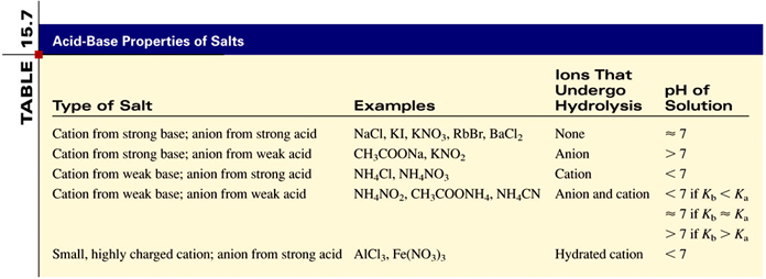 Acid Base Properties of Salts Neutral Solutions: p = 7 Salts containing an alkali metal or alkaline earth metal ion (except Be 2+ ) and the conjugate base of a strong acid (e.g. Cl, Br, and NO 3 ).