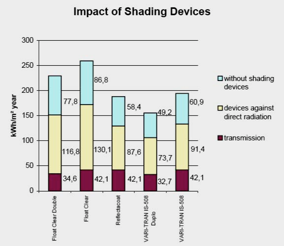 This figure quantifies the impact of shading on different types of glazing: 1- un-shaded and shaded against direct radiation 2- shaded against