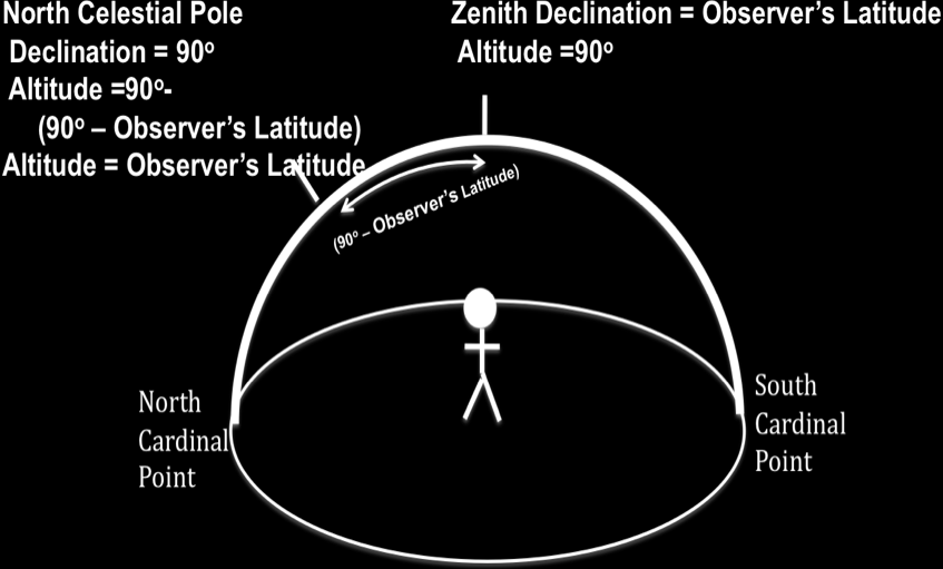 The altitude of the celestial pole, whichever one you can see, is equal to the latitude of the observer.