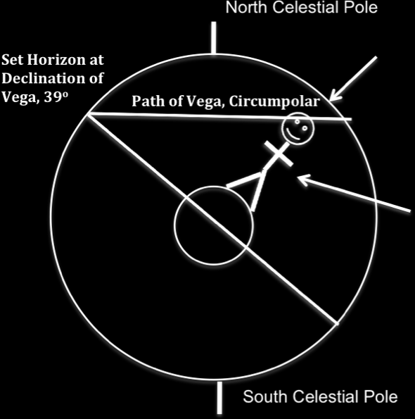 Example: If you can see as far north as 20 o, what is your latitude? Answer: The words imply that the horizon goes through 20 o. It also goes through the center of the Earth and then through -20 o.