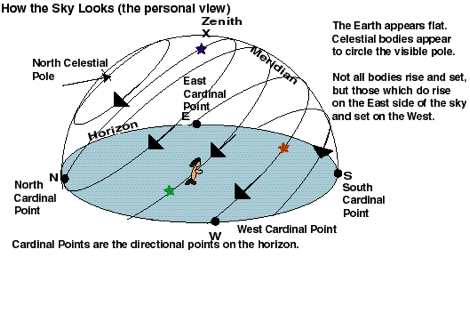 They don t correspond to a fixed direction compared to the observer s horizon and meridian. The Altitude and Azimuth system does. Altitude is the angle from body to horizon.