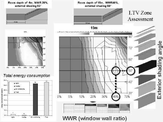 Clearer evidence of this is seen in Figure 5 and Figure 6. In these graphs the relationship to WWR to energy consumption is shown for different room depths.