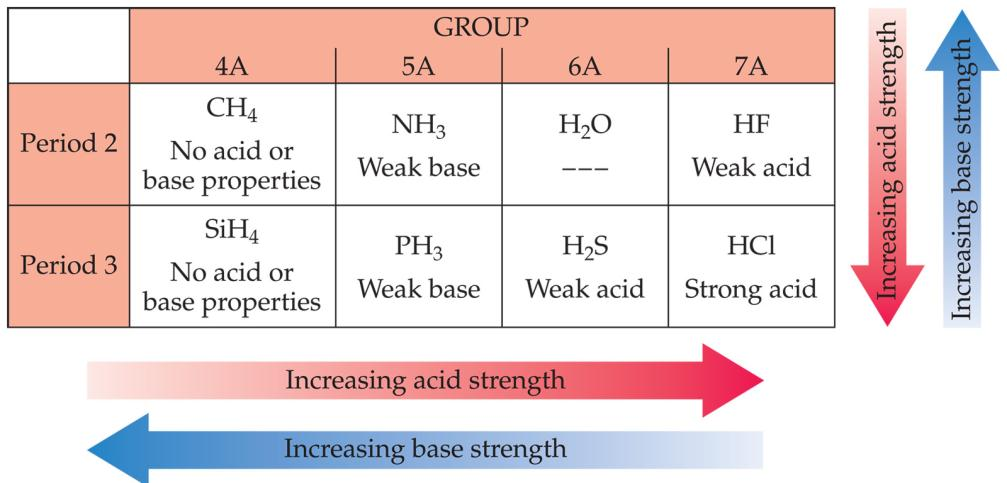 Factors Affecting Acid Strength The more polar the H-X bond and/or the weaker the H- X bond, the more