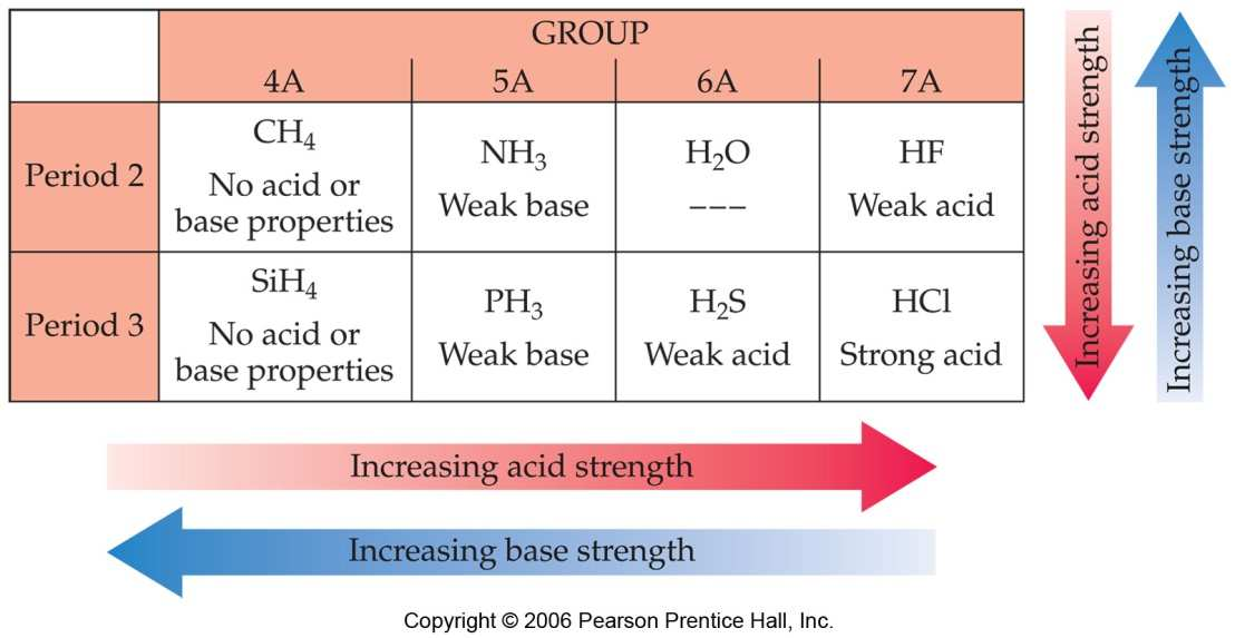 Bond strength decreases so acidity increases down a group.