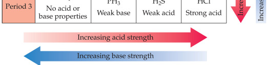 Cations of the strong Arrhenius bases will not affect the ph. 5. Other metal ions will cause a decrease in ph. 6.