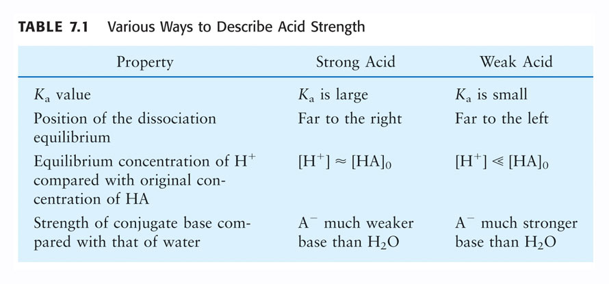 Trends in Acid/Base Strength Among Proton Donors Strong acid Conj. acid of weak base Water Conj.