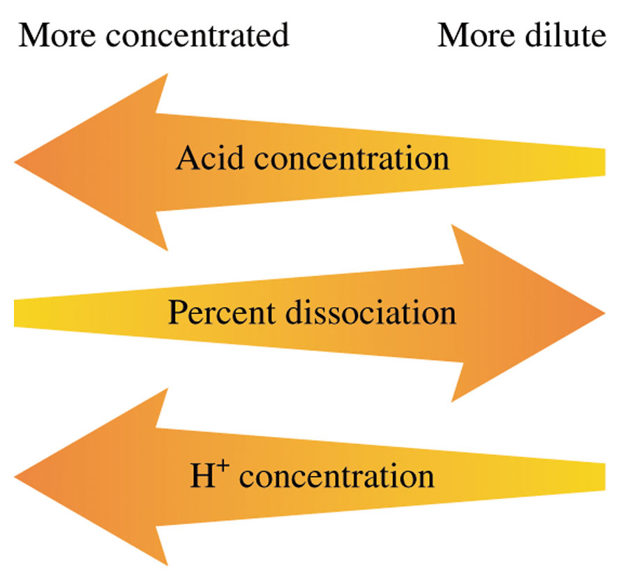 PERCENT DISSOCIATION amount dissociated (mol/l) % dissociation = x 100 initial concentration (mol/l) x % dissociation = x 100 [HA] o for a given acid, % dissociation increases as the acid is diluted
