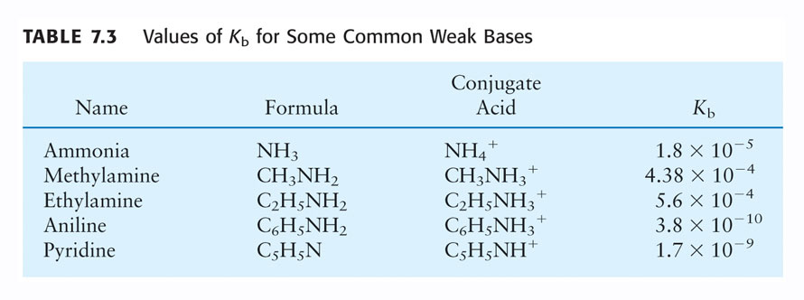 Weak Bases Many compounds with an electron-rich nitrogen are weak bases. The common structural feature is an N atom that has a lone electron pair in its Lewis structure.
