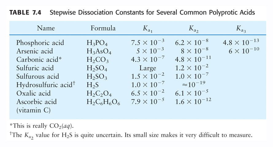 Polyprotic Acids 63 The Stepwise Dissociation of Phosphoric Acid Calculating ions concentrations in a certain molarity of phosphoric acid H 3 PO 4 (aq) + H 2 O (l) H 2 PO 4 - (aq) + H 3 O + (aq) K a1