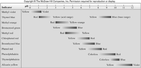 Measuring ph Acid-Base Indicators and their Colors Change Ranges Indicators are brightly colored organic dyes that are weak acids or bases.