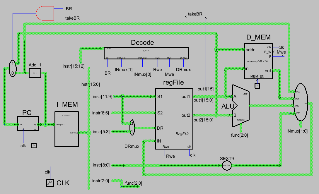 Controller 6 States 5 Control Signals Pc Instruction Execution