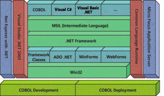 Micro Focus NET Express with.net COBOL Componentization for J2EE Using Net Express COBOL/Java interoperability, Java programs can call COBOL while COBOL can invoke Java objects.