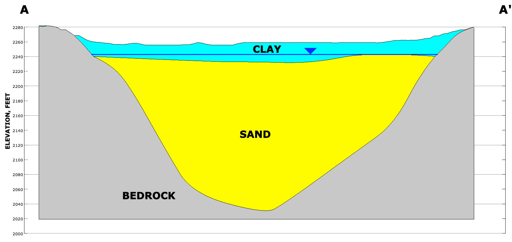 Geohydrologic Section A-A Showing the Killdeer Aquifer ¼ to ½