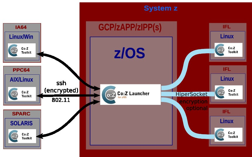 Using the Co:Z Launcher to Enable zenterprise Distributed Workloads